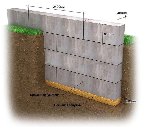 Фундамент гараж из пеноблоков