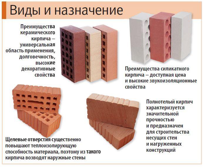 Преимущества использования кирпича для строительства гаража своими руками
