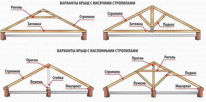 Особенности создания стропильной системы