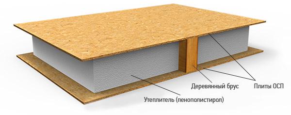 Важные свойства сип-панелей