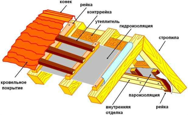 Пошаговая инструкция самостоятельного возведения крыши