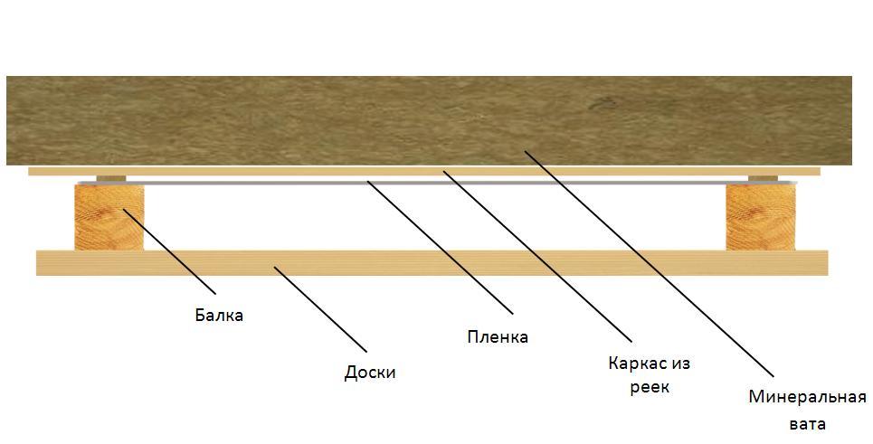 Утепление и обшивка потолка