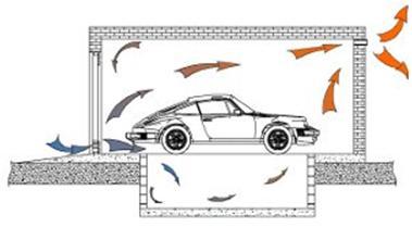 Основные принципы естественной вентиляции гаража