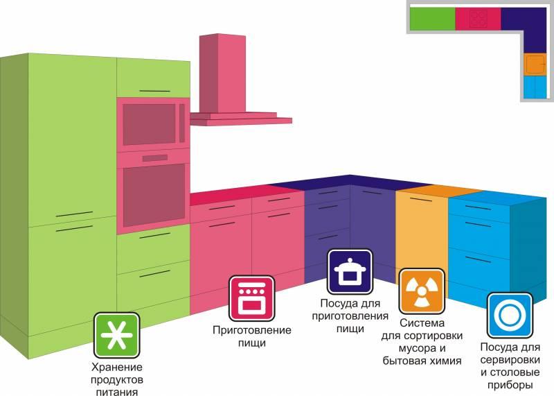 Какие нужны материалы и инструменты для изготовления кухонной гарнитуры своими руками