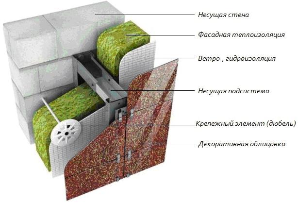 Теплоизоляция бани и отделочные работы