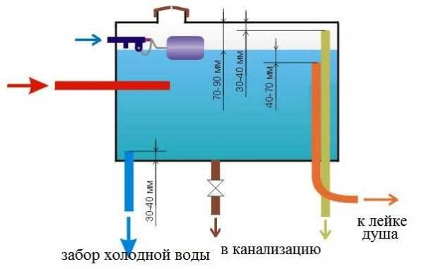Как организовать систему, заполняющую бак водой в автоматическом режиме