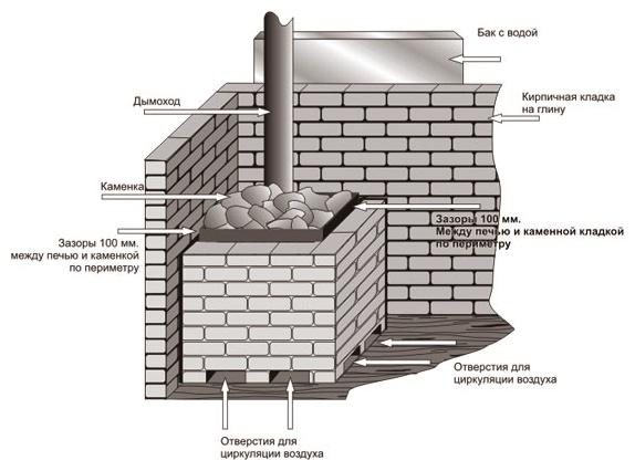 Базовые составляющие для строительства банной печи из кирпича