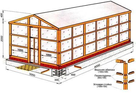 Схема постройки теплицы своими руками