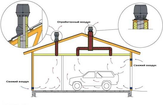 Основные виды вентиляционных систем и схемы их устройства