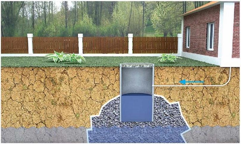 Варианты устройства канализации на даче