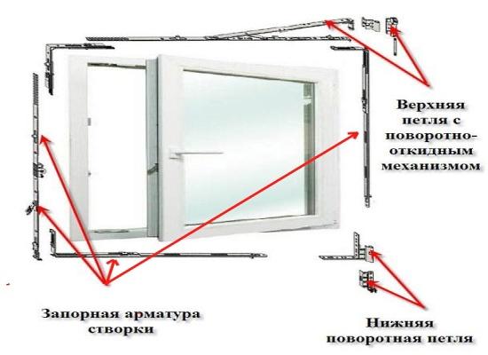 Как правильно отрегулировать пластиковые окна своими руками