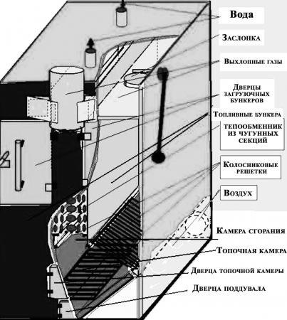 Необходимые материалы и инструменты для сборки пиролизного котла