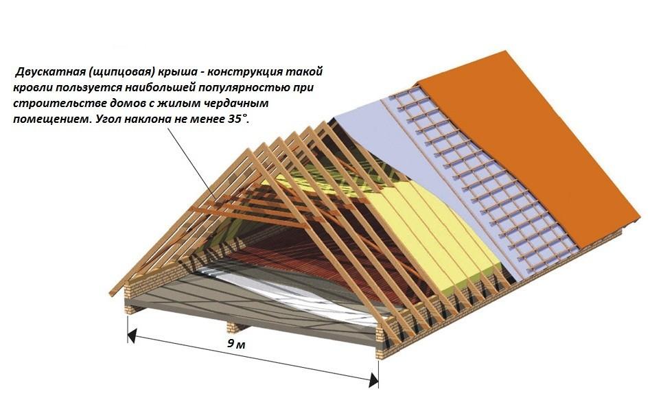 Достоинства двускатных крыш