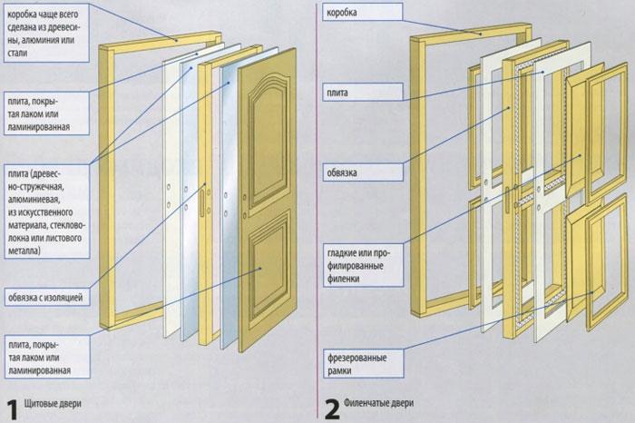 Устройство филенчатых дверей