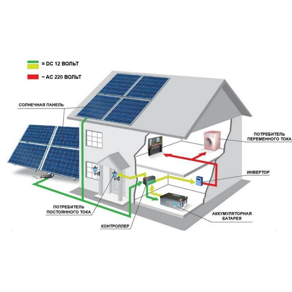 Структура конструкции солнечных батарей