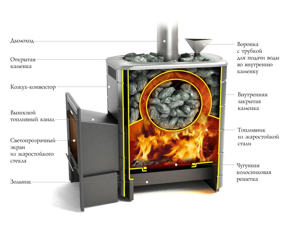 Схема металлической печи для бани