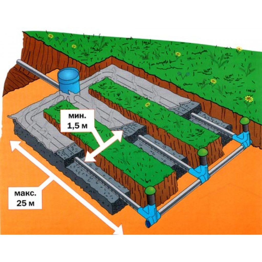 Система водоотвода, как одно целое