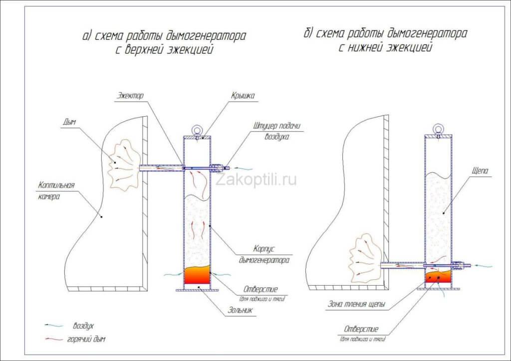 Как работает дымогенератор