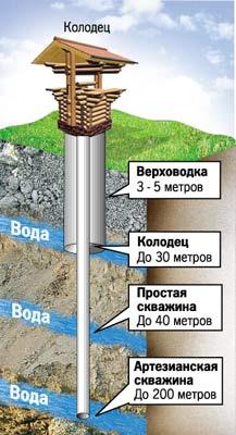 До какой глубины следует копать колодец?
