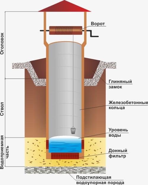 Как определить в месте строительства колодца глубину, на которой залегают подземные воды?