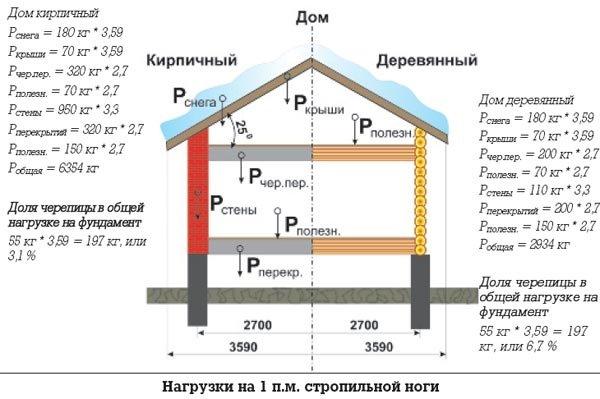 Ломаная крыша своими руками