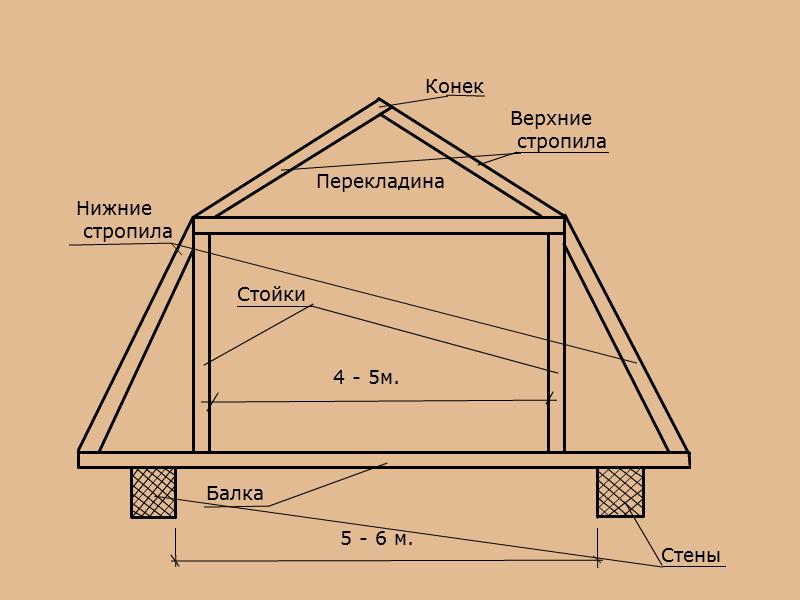 Расчеты стропильной системы ломаной крыши