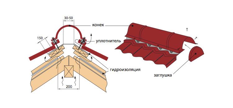 Как покрыть крышу профнастилом своими руками