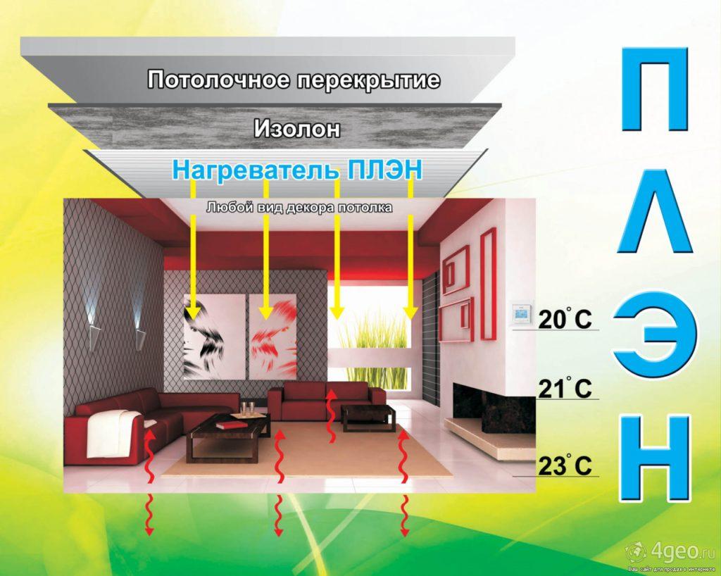 Распределение температуры при использовании ПЛЭН отопления