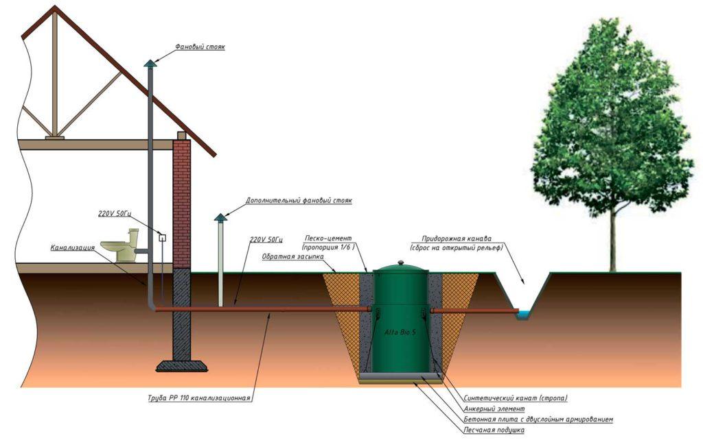 Особенности и принцип работы систем канализации