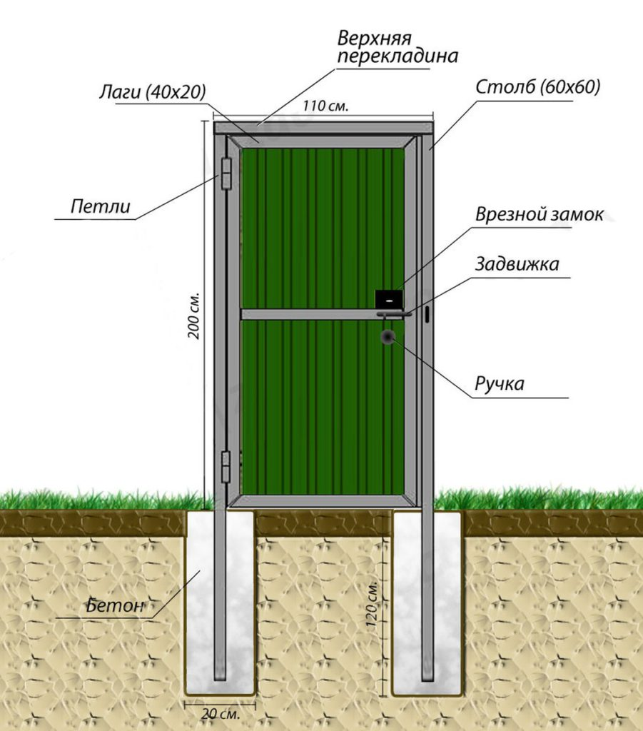 Ворота на даче чертеж