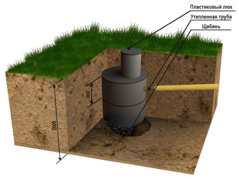 Выгребная яма без откачки для дачи