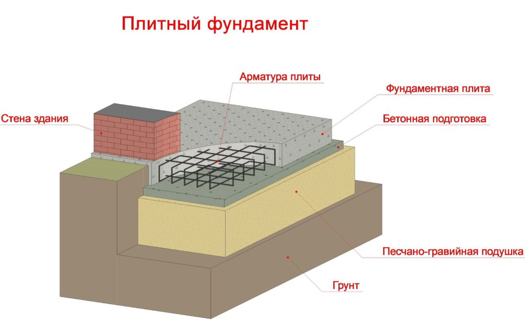 Схема конструкции плитного фундамента