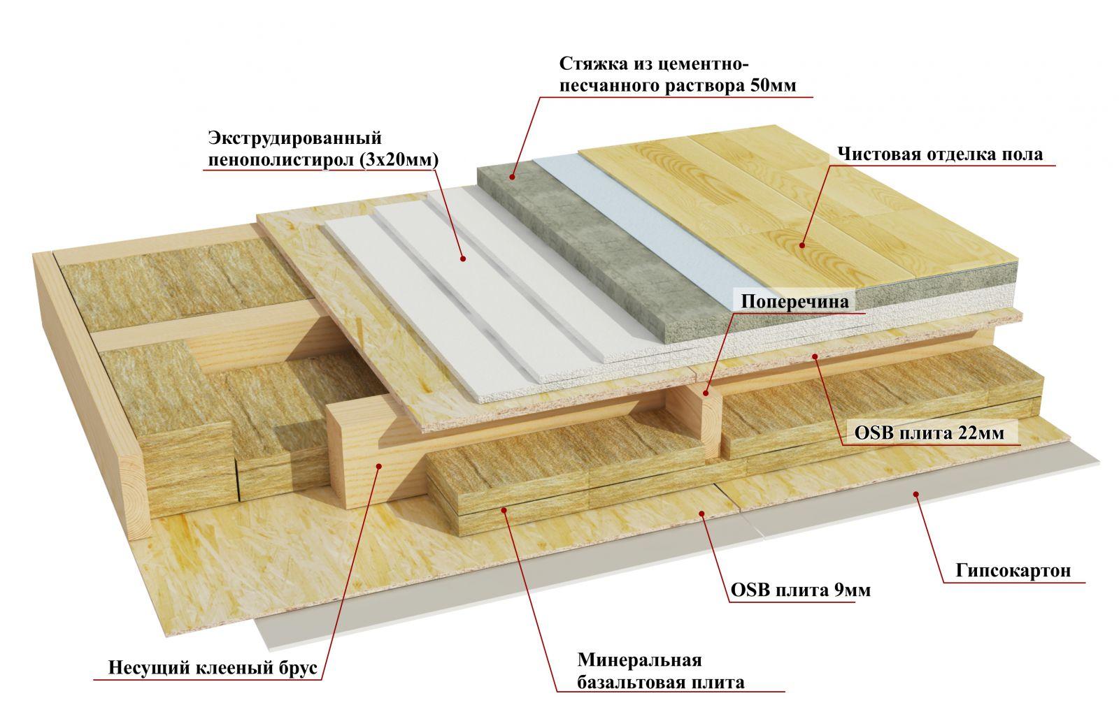 Как сделать пол в каркасный дом своими руками