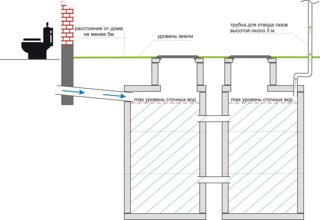 Разберем конструкцию самого септика для частного дома